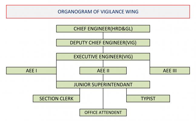 ORGANOGRAM of VIJILANCE WING - as on 9.9.2020_001